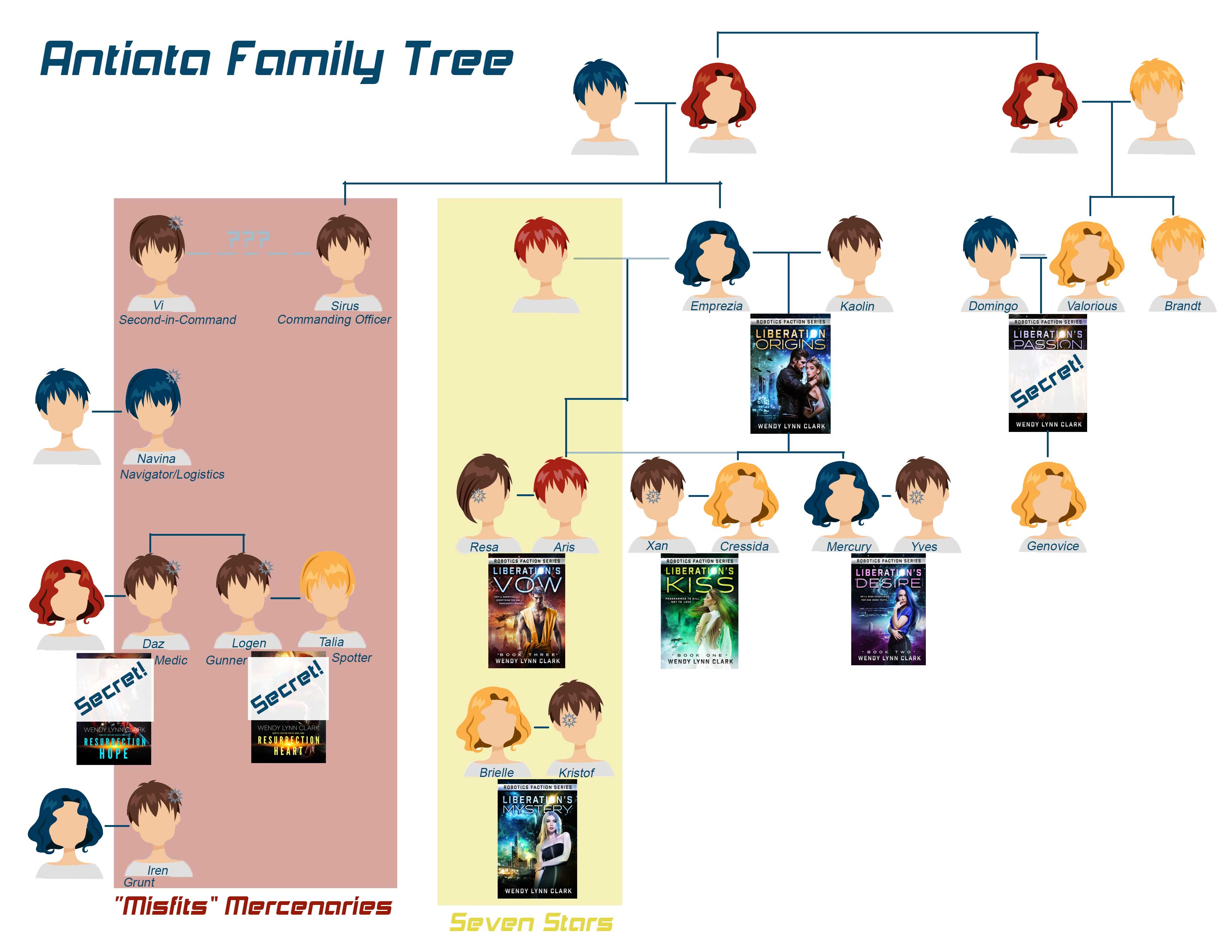 antiata-family-tree